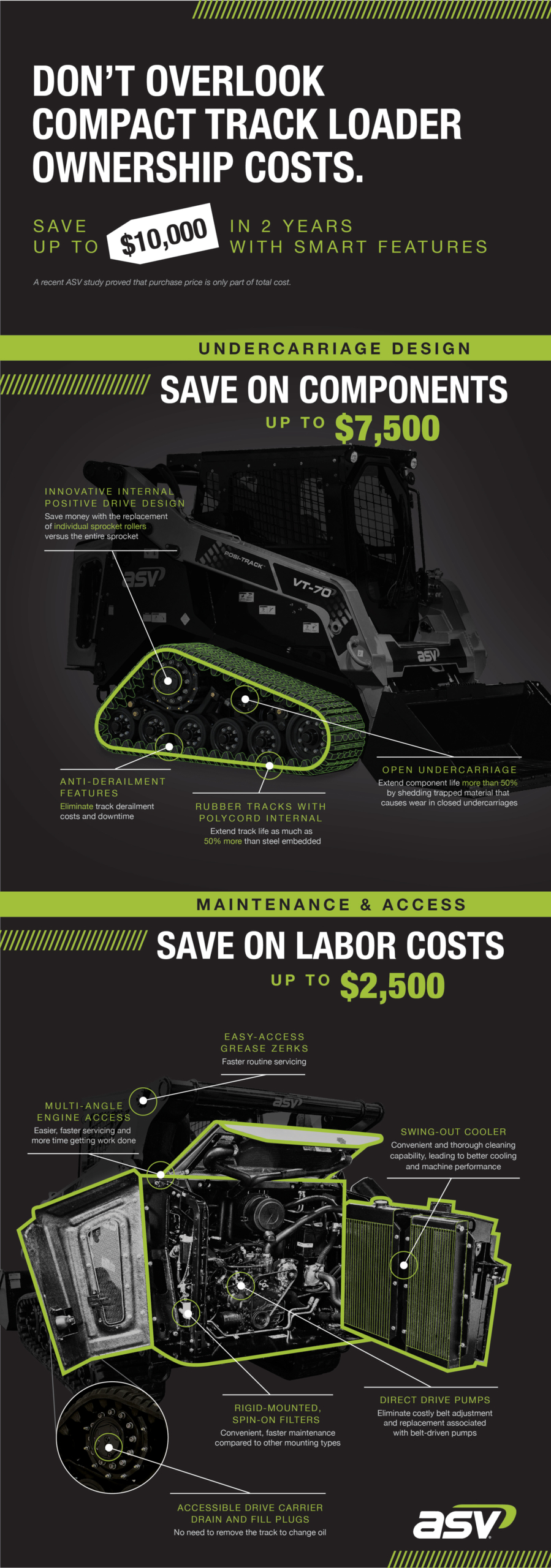 Choosing an ASV Posi-Track Loader® Could Save You Up to $10,000
